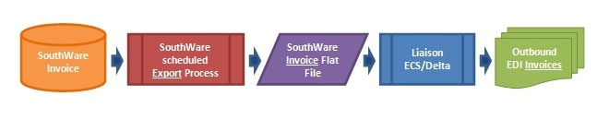 southware 1