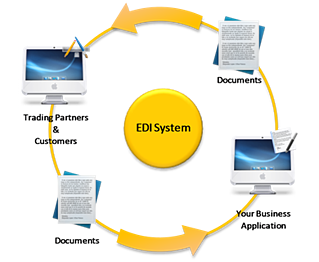 Weekly Blog about Current Topics in EDI | supply chain