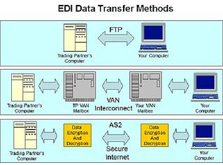 Weekly Blog about Current Topics in EDI | EDI basics